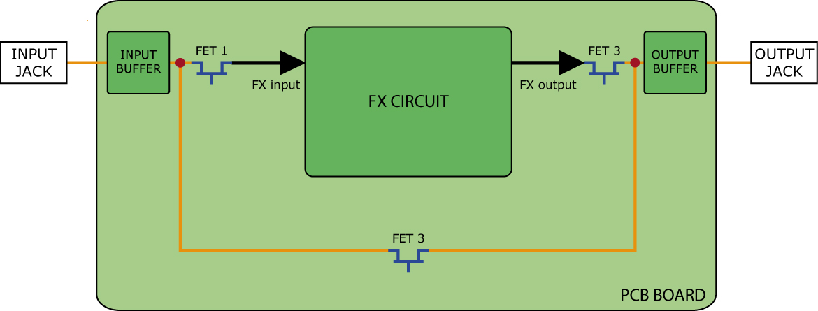 electronic bypass switching system - effect pedal